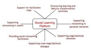 socialllearningplatform