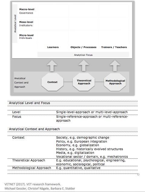 vet research framework