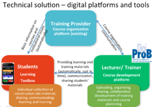 The software ecology to support the training