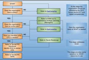 Four-Step Model of TACCLE4-CPD
